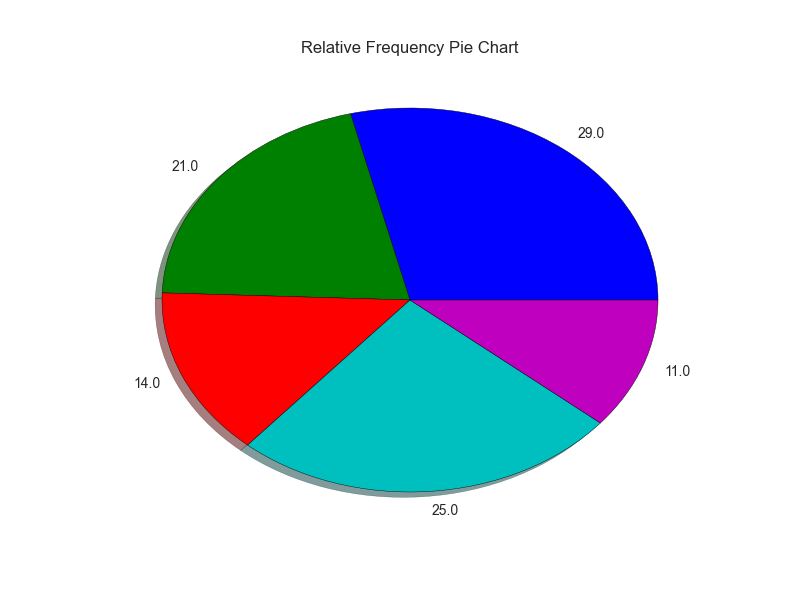how to make a relative frequency histogram in excel