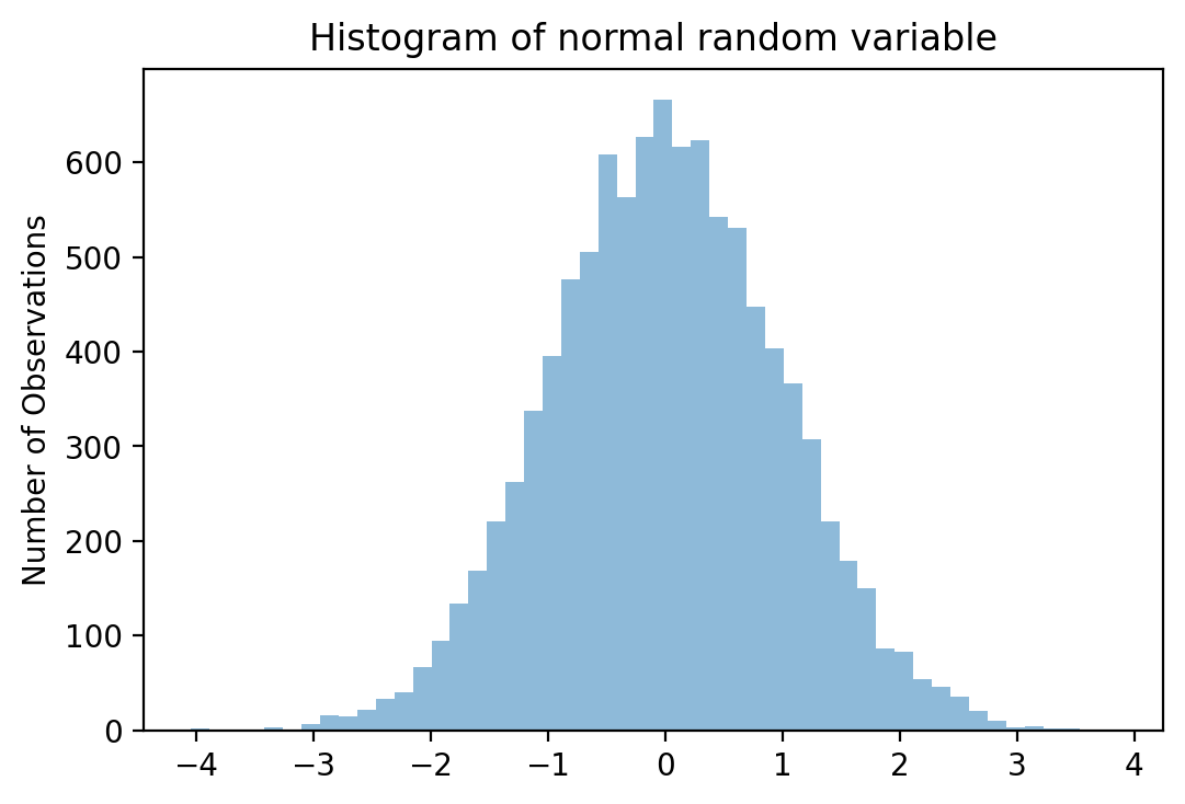 how to know if histogram is normally distributed